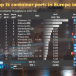 2018 Top15 container ports in Europe in 2017 Notteboom